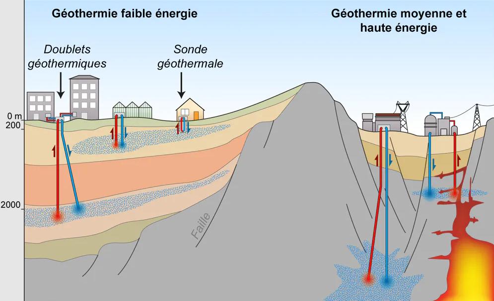 Gradient géothermie